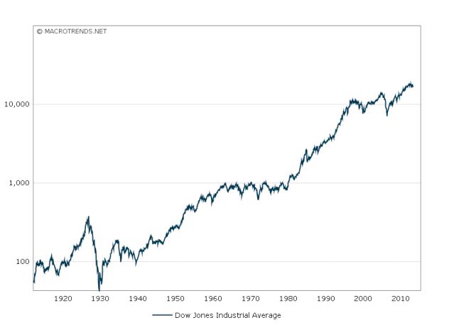 dow-jones-100-year-historical-chart-2016-01-13-macrotrends