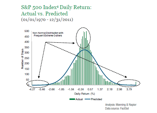 sp500-index-daily-return-actual-vs-predicted