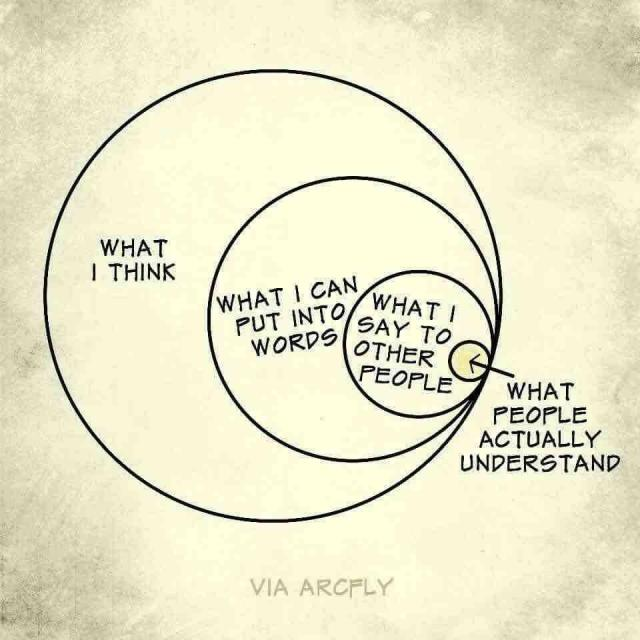 the-venn-diagram-of-thinking-to-beinging-understood
